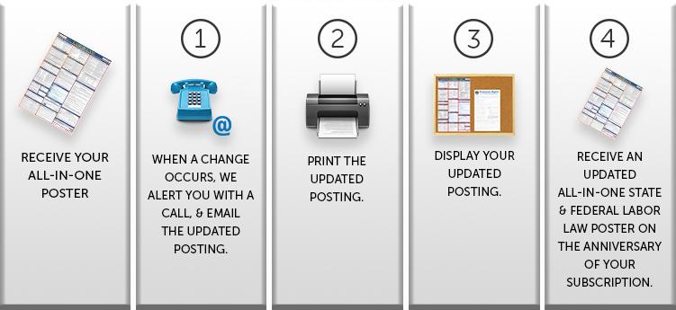 steps-howtogetstarted_e-update_landingpages